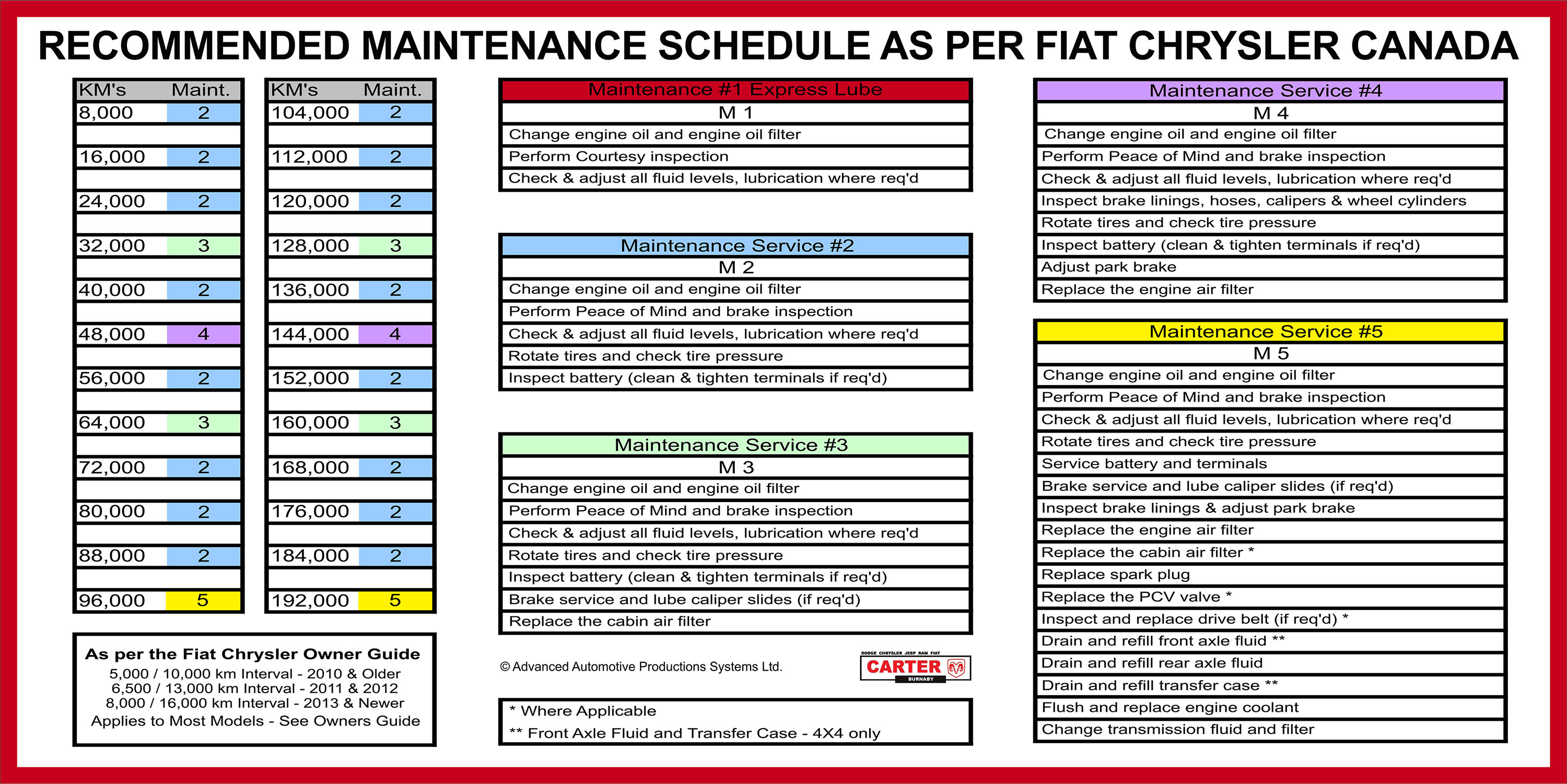 maintenance schedule