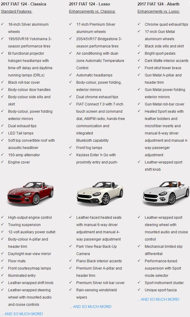 fiat-features