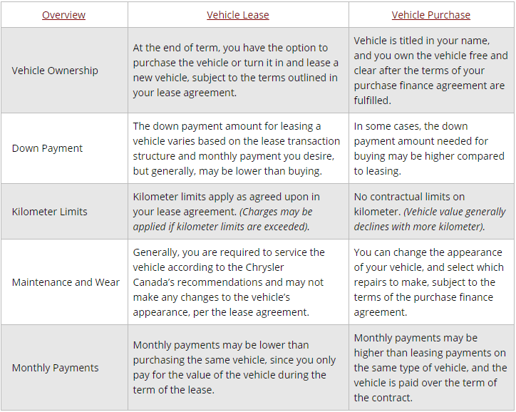 new ram truck finance vs lease used